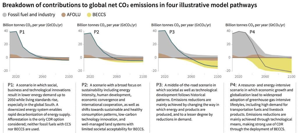 scenarios IPCC
